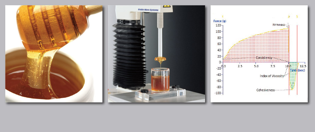 The Back Extrusion test assesses the flow properties of honey